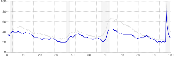Oklahoma monthly unemployment rate chart from 1990 to February 2021